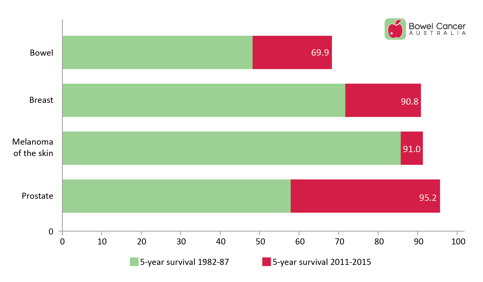 5-year relative survival - bowel cancer