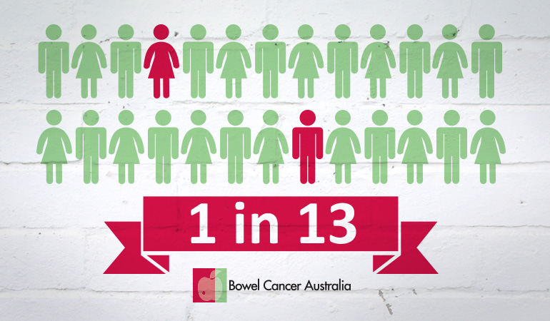 Bowel Cancer Australia 1 in 13
