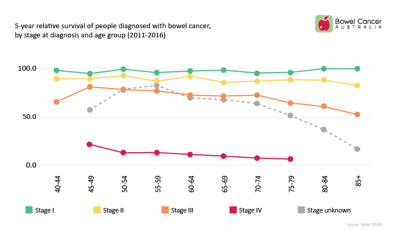 Bowel Cancer Australia Stage and age at diagnosis