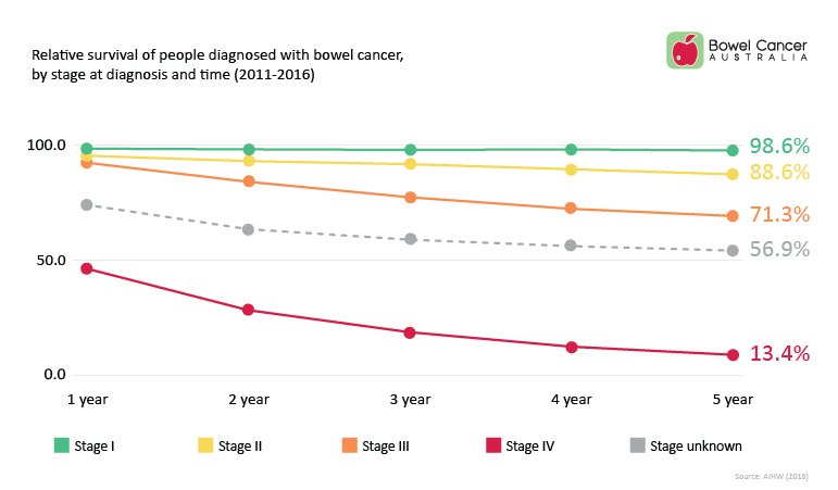 Bowel Cancer Australia Stage at diagnosis and time