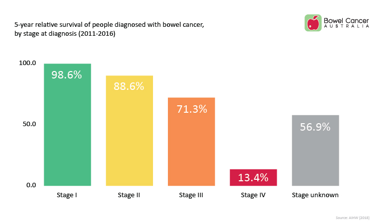 Bowel Cancer Australia Stage at diagnosis