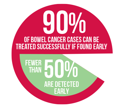 Bowelcancer 90percent 400