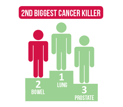 Bowelcancer Facts 400