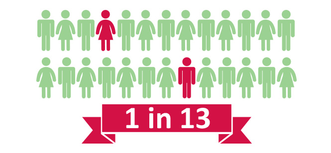 News Bowel Cancer Australia 1 in 13