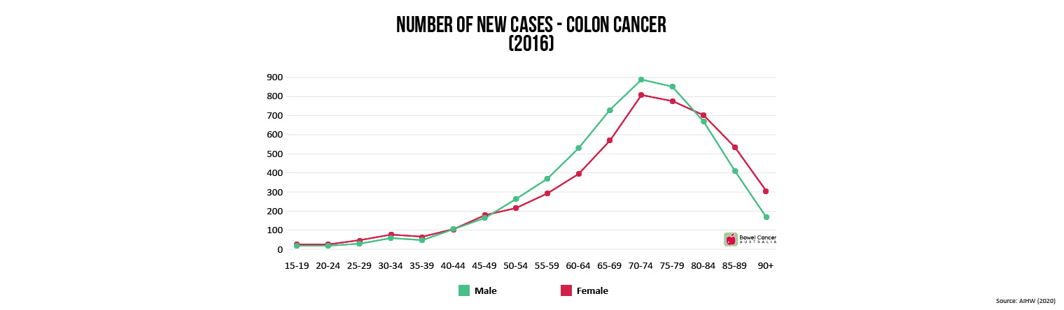 New Cases Colon Cancer