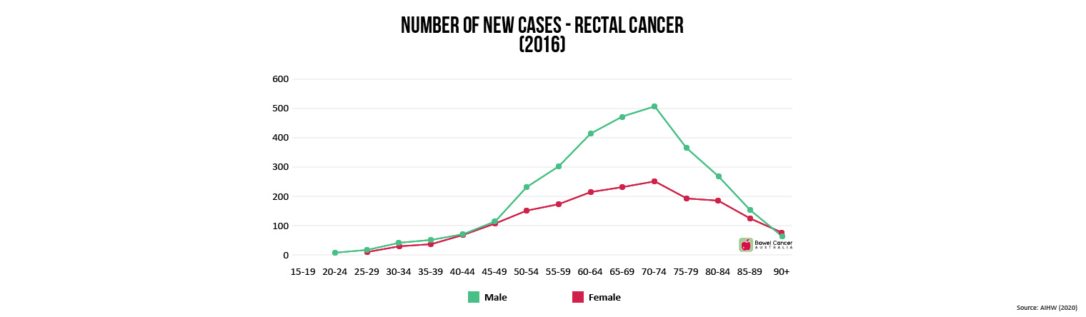 New Cases Rectal Cancer