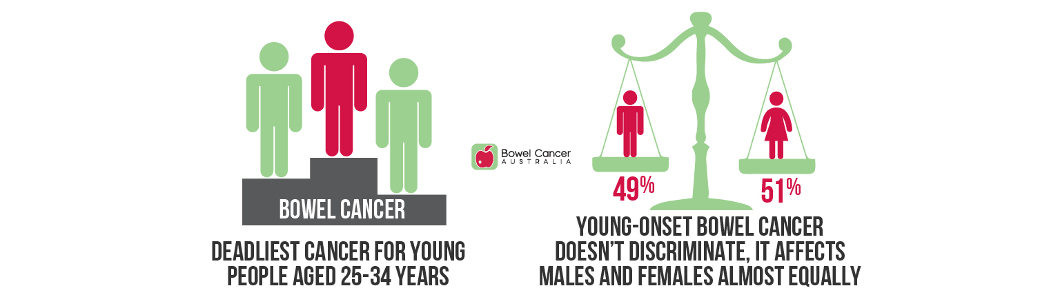 Young-onset bowel cancer facts