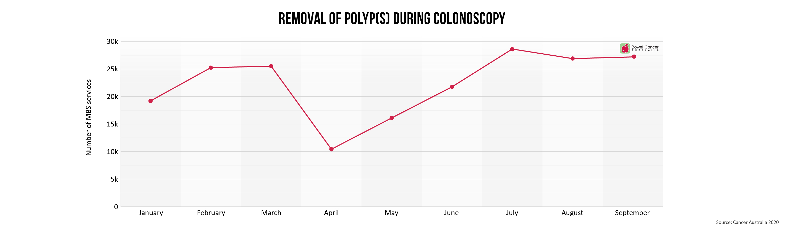 Removal of polyp(s) during colonoscopy