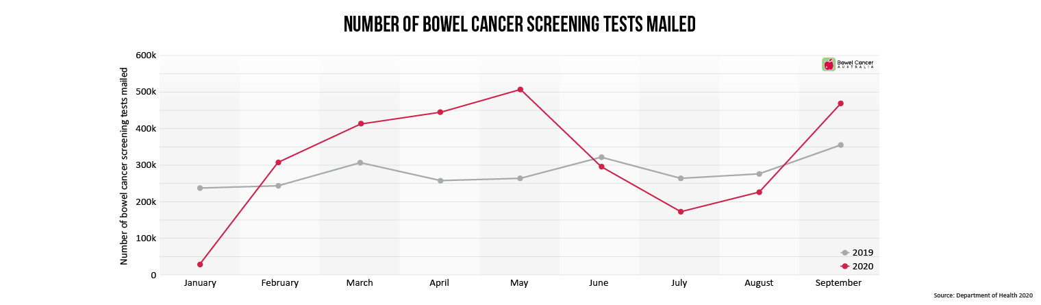 Bowel cancer screening tests mailed