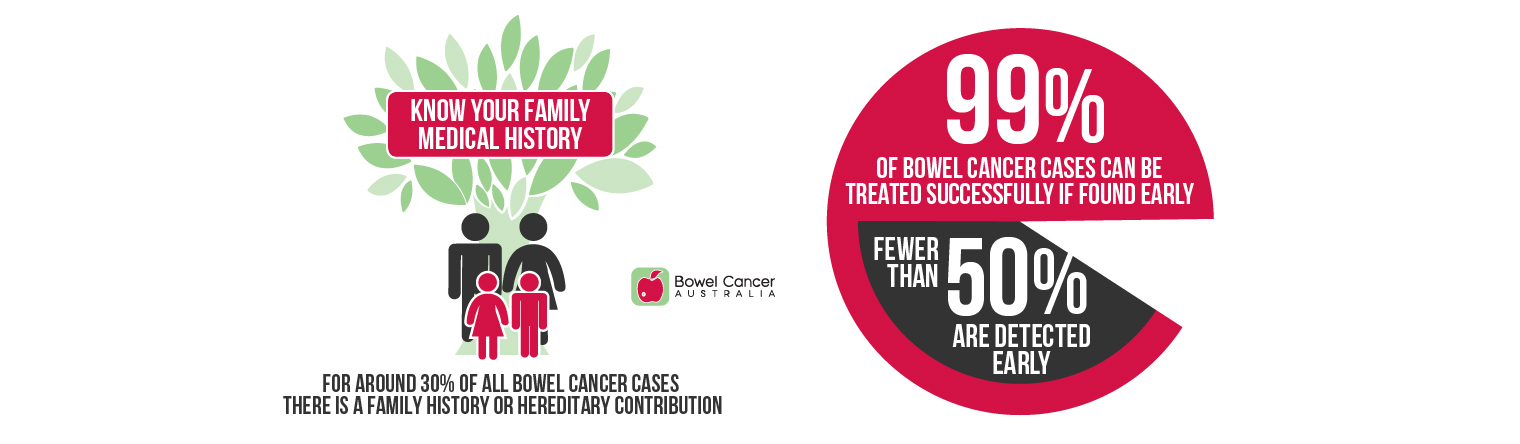 Bowel Cancer Facts 4