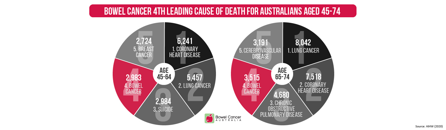 Bowel cancer 4th leading cause of death