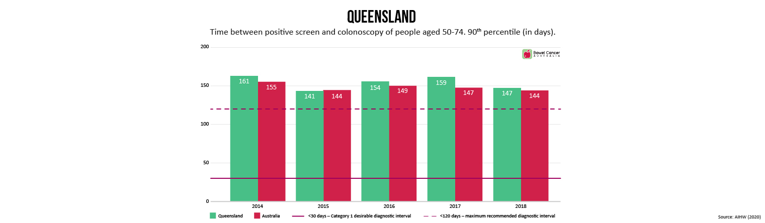 Colonoscopy Wait Times QLD