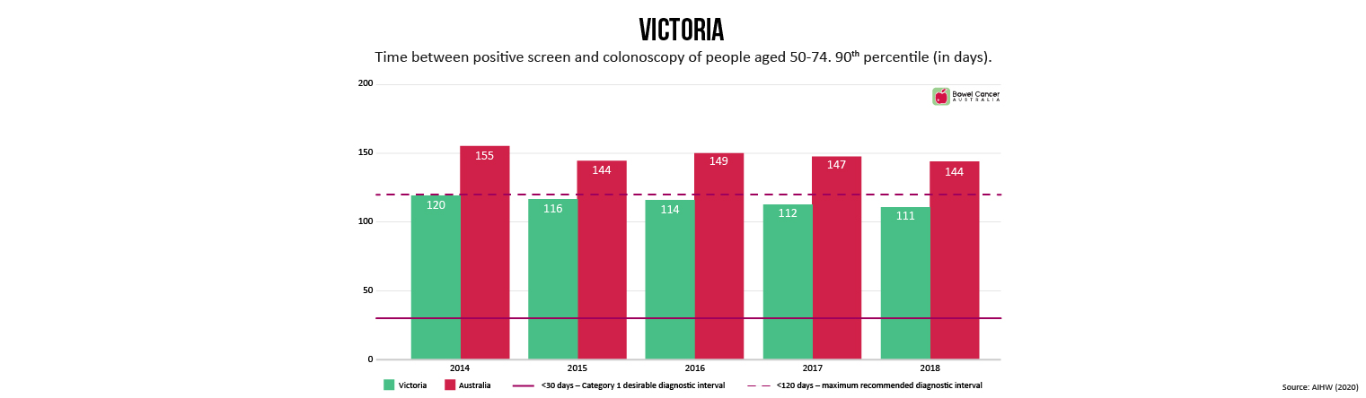 Colonoscopy Wait Times VIC